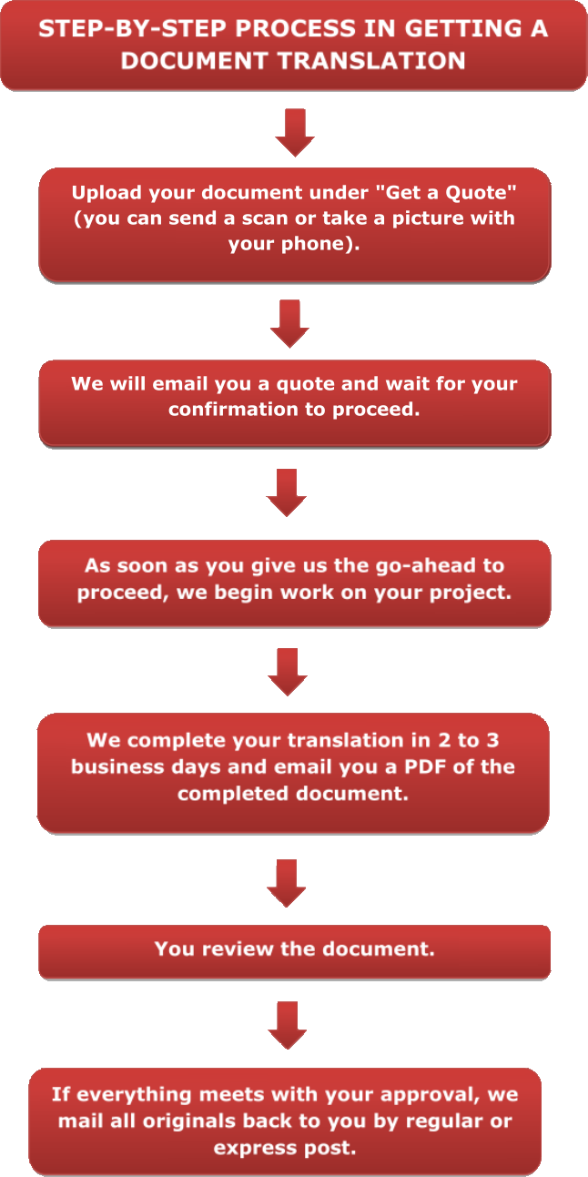Step by step process in getting document translation